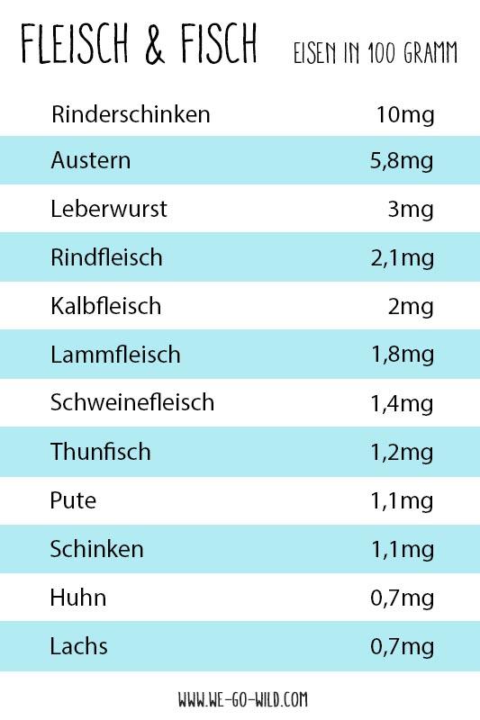 Eisenhaltige Lebensmittel - die besten Nahrungsmittel mit viel Eisen